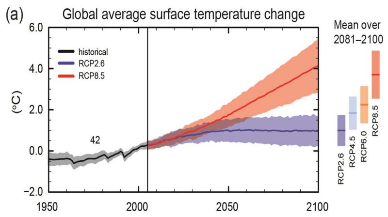 Global average surface temperature change from 1950 to 2100. Measure of uncertainty (shading) and projections are shown for scenarios RCP2.6 (blue) and RCP8.5 (red). Source: IPCC 2013