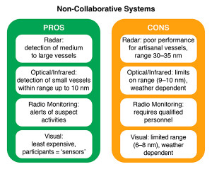 Pros and Cons of Non-Collaborative Systems. Source: WildAid/TNC