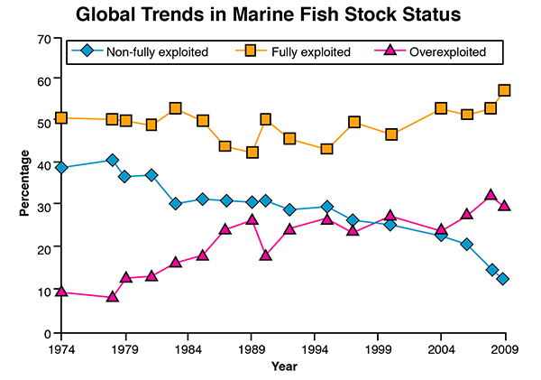 Reef fisheries status reef resilience for Sustainable fishing definition